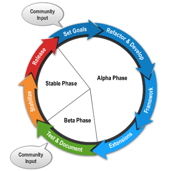Joomla Development Cycle